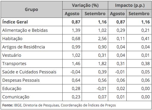 Aumento do IPCA por setor analisado.