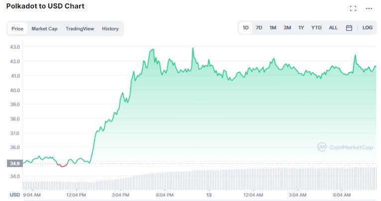 Gráfico de preço de Polkadot nas últimas 24 horas