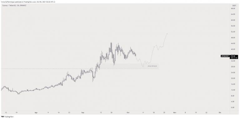 Análise de preço da ATOM. Fonte: Inmortal/TradingView.
