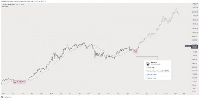 Previsão de preço do BTC. Fonte: Inmortal/TradingView.