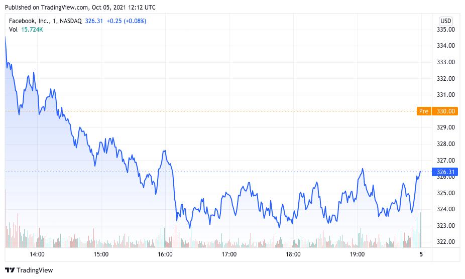 Desempenho das ações do Facebook após sistemas fora do ar. Fonte: TradingView.