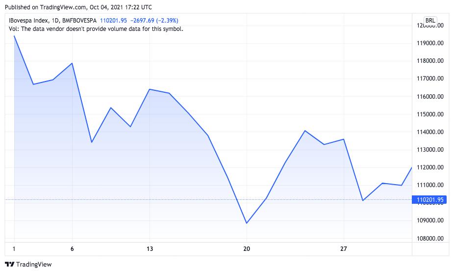 Gráfico mostra desempenho negativo do Ibovespa em setembro. Fonte: TradingView.