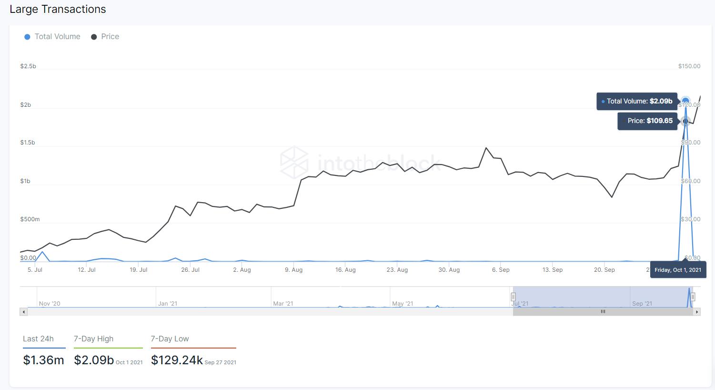 Dados de 7 de outubro, porIntoTheBlock AXS analytics.