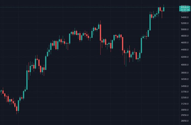 Bitcoin sobe e atinge US$ 57 mil e segue previsão de alta para as principais criptomoedas