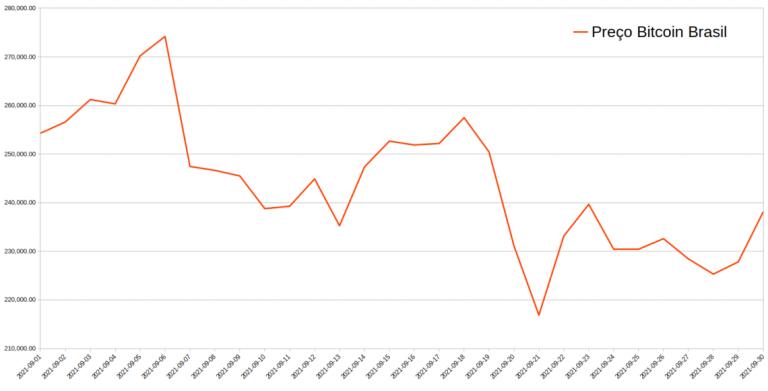 Gráfico de variação do preço do Bitcoin