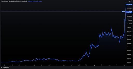 O gráfico mostra a valorização da criptomoeda AXS, token de governança do jogo Axie Infinity, de mais de 28.000% em menos de um ano. Imagem: Tradingview (de 16/01/2021 a 04/10/2021)